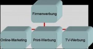 Vermarktung Strukturen und Firmenwerbung
